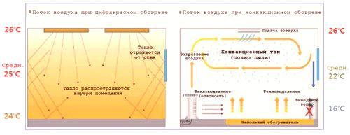 b36225aa235 Инфрачервени лампи за вътрешно отопление - Ремонт на апартамента със ...