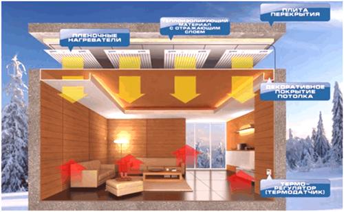 1eabce4341e Предимството на разположението на тавана на PLEN в допълнение към високата  ефективност на отоплението е минималният риск от случайно  повреждане.нагревател, ...